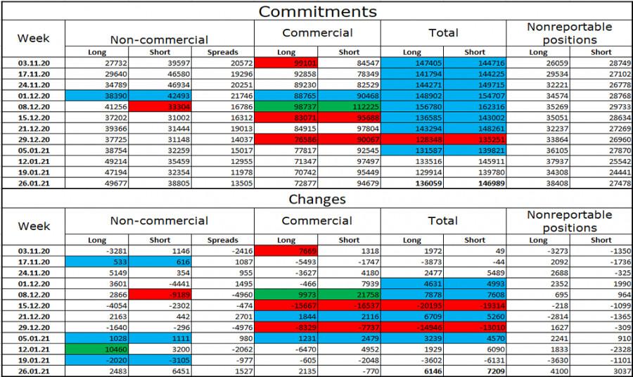 analytics601cf37fd629d - GBP/USD. 5 февраля. Отчет COT. Банк Англии отказался от отрицательных ставок на ближайшее время