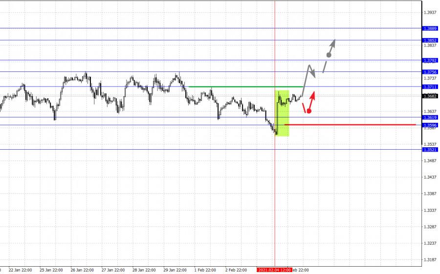 analytics601cf41d95810 - Фрактальный анализ основных валютных пар на 5 февраля