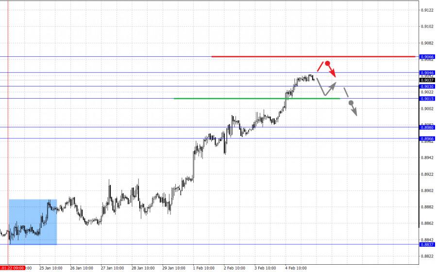 analytics601cf428d5c00 - Фрактальный анализ основных валютных пар на 5 февраля