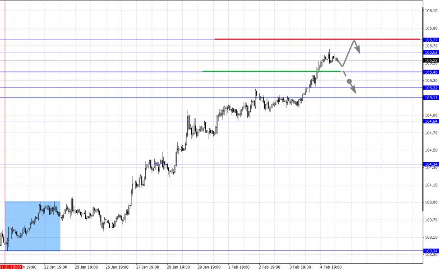 analytics601cf439bfd33 - Фрактальный анализ основных валютных пар на 5 февраля