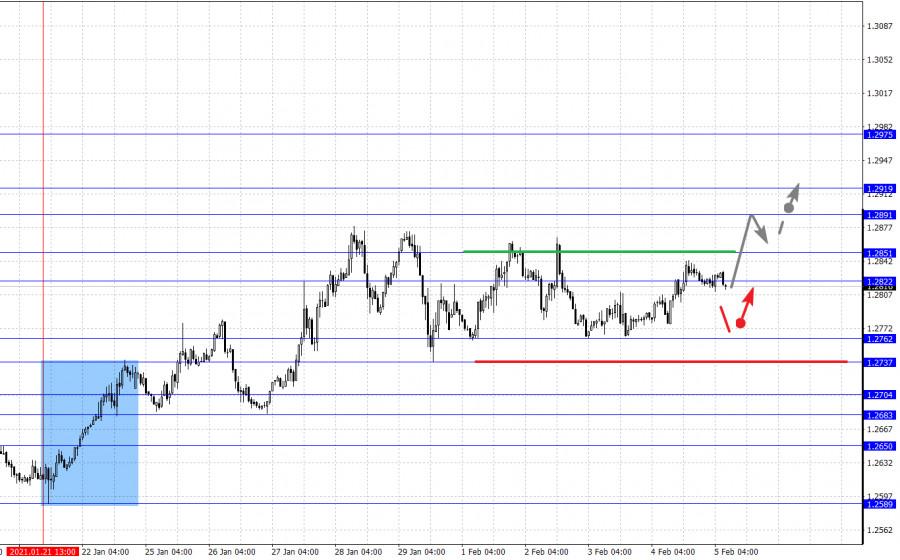 analytics601cf44af21dc - Фрактальный анализ основных валютных пар на 5 февраля