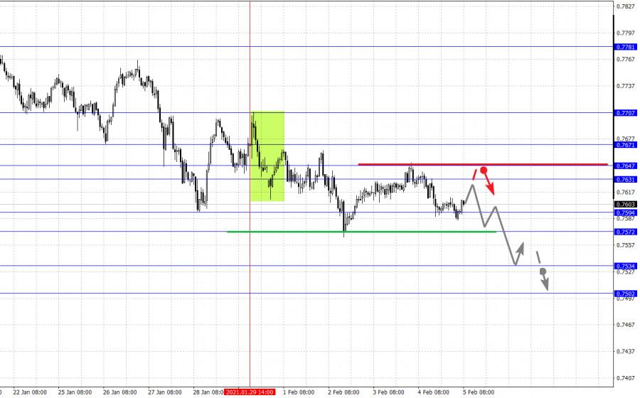 analytics601cf45a554f0 - Фрактальный анализ основных валютных пар на 5 февраля