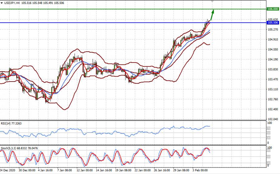 analytics601cf461e1adb - Продолжится ли долларовое ралли? (ожидаем возобновления локального снижения пар EURUSD и роста пары USDJPY в случае позитивных