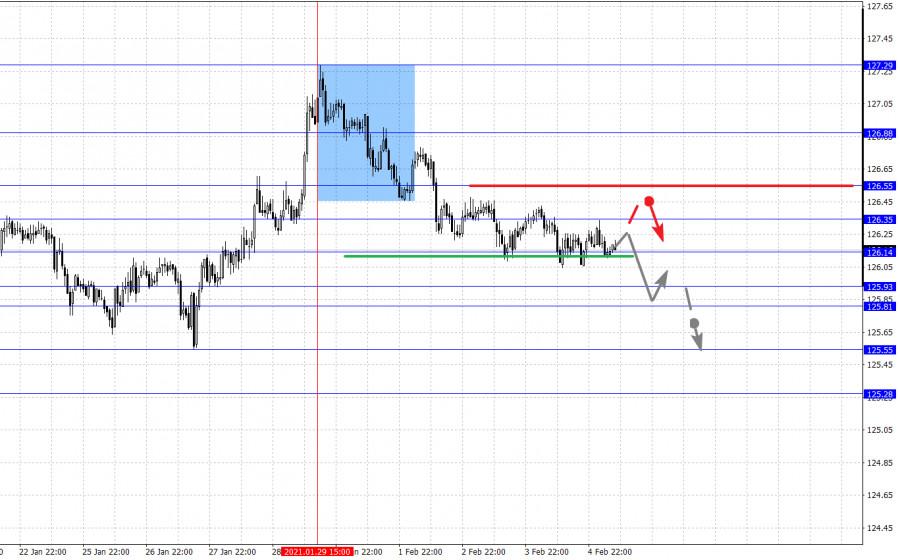 analytics601cf47769f02 - Фрактальный анализ основных валютных пар на 5 февраля