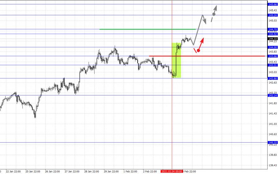 analytics601cf48cbe8f9 - Фрактальный анализ основных валютных пар на 5 февраля