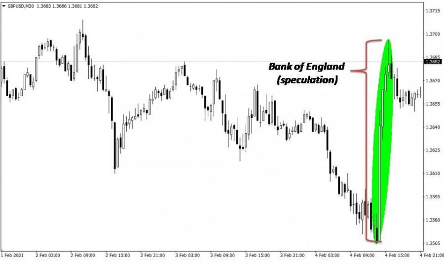 analytics601cfb8dab429 - Торговые рекомендации по валютному рынку для начинающих трейдеров – GBPUSD и EURUSD 05.02.21