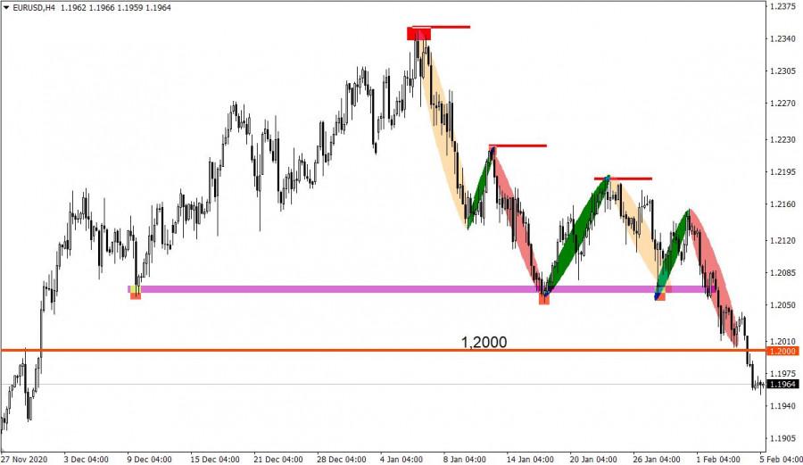 analytics601cfb9aee76a - Торговые рекомендации по валютному рынку для начинающих трейдеров – GBPUSD и EURUSD 05.02.21