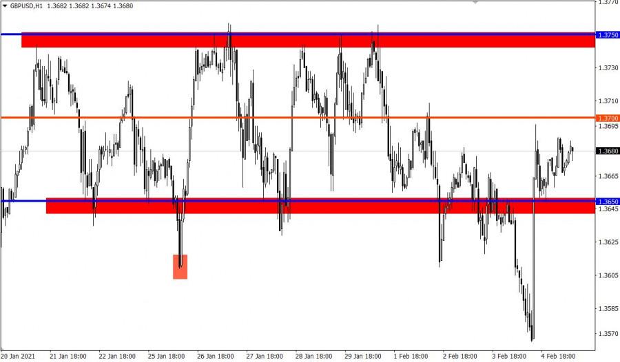 analytics601cfba5bf02a - Торговые рекомендации по валютному рынку для начинающих трейдеров – GBPUSD и EURUSD 05.02.21