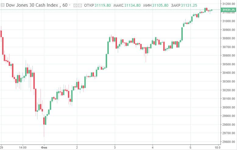 analytics601d13a831995 - Новые рекорды фондовых индексов США