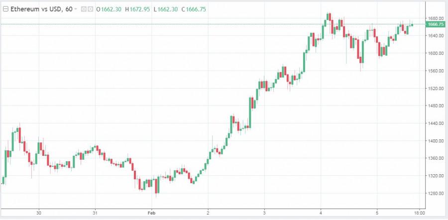 analytics601d468340a82 - Рынки продолжают показывать рост, а криптовалюта не теряется на общем фоне