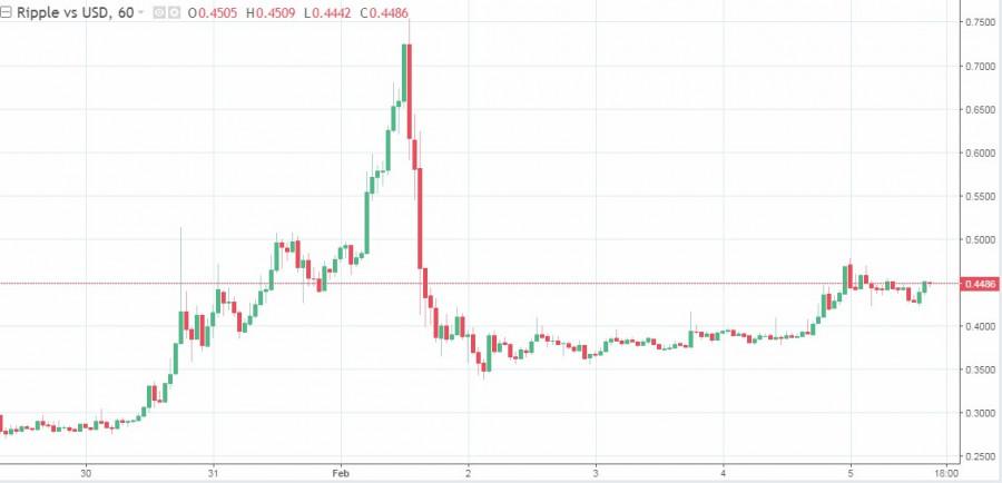analytics601d46a996c58 - Рынки продолжают показывать рост, а криптовалюта не теряется на общем фоне