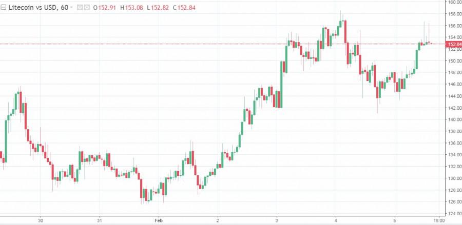 analytics601d46b669510 - Рынки продолжают показывать рост, а криптовалюта не теряется на общем фоне