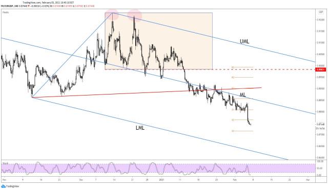 Tỷ giá EUR / GBP giảm xuống theo kế hoạch!