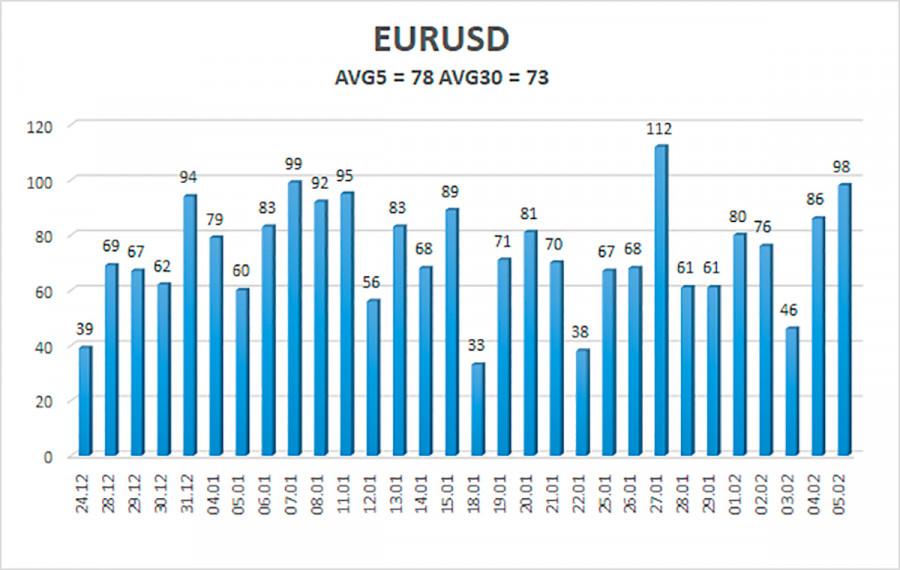 analytics60207fddc2c49 - Обзор пары EUR/USD. 8 февраля. Кристин Лагард настроена пессимистично относительно восстановления европейской экономики.