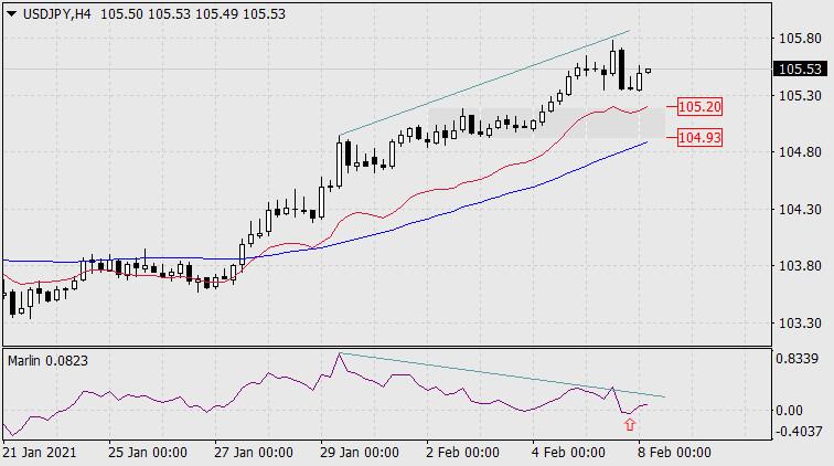 analytics6020a31109d18 - Прогноз по USD/JPY на 8 февраля 2021 года