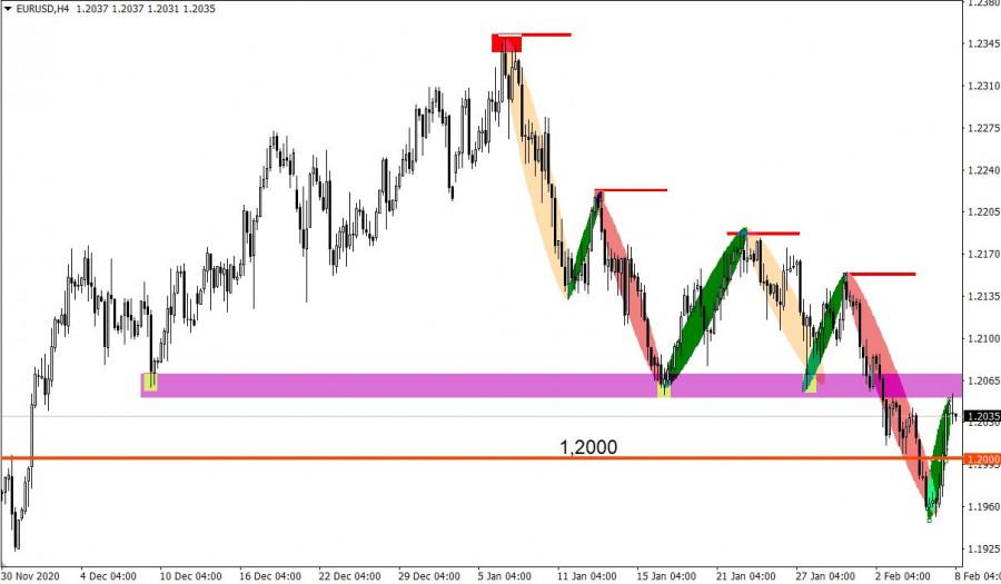 analytics6020aa7c3264f - Торговые рекомендации по валютному рынку для начинающих трейдеров –GBPUSD и EURUSD 08.02.21