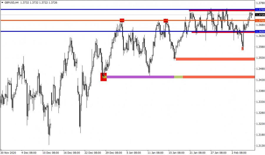 analytics6020aa83ec80f - Торговые рекомендации по валютному рынку для начинающих трейдеров –GBPUSD и EURUSD 08.02.21