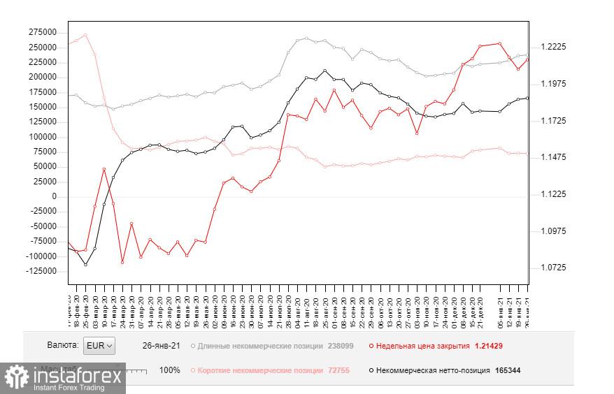 EUR/USD: план на европейскую сессию 8 февраля. Commitment of Traders COT отчеты (разбор вчерашних сделок). Евро укрепился на данных по американскому рынку труда. Почему так произошло?