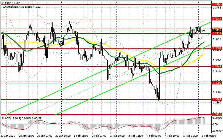 analytics6020bd78da3d6 - GBP/USD: план на европейскую сессию 8 февраля. Commitment of Traders COT отчеты (разбор вчерашних сделок). Покупатели фунта