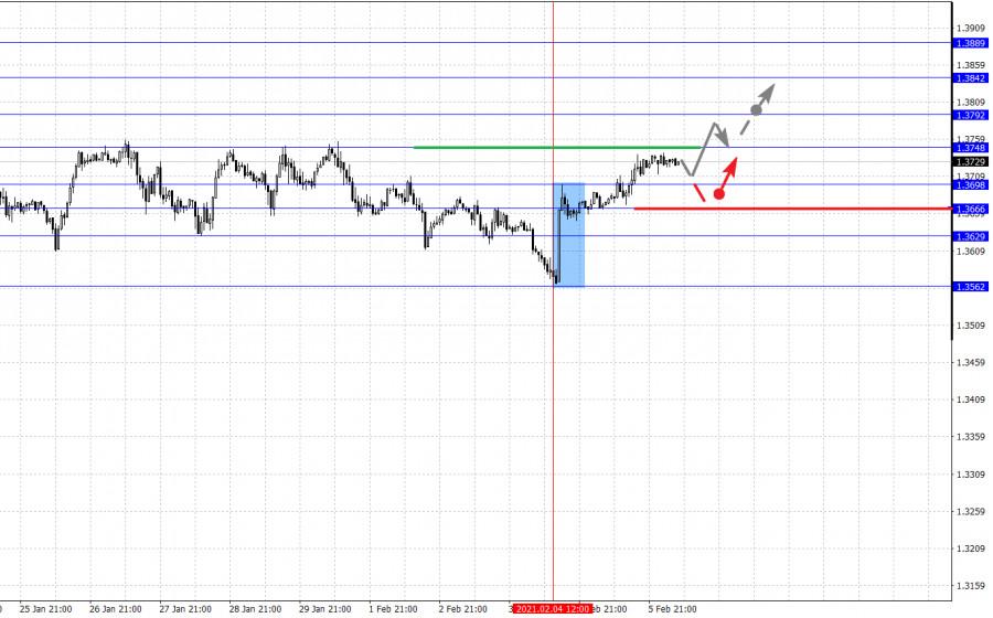 analytics6020d0000a85c - Фрактальный анализ основных валютных пар на 8 февраля