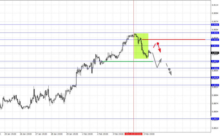 analytics6020d0164b4cb - Фрактальный анализ основных валютных пар на 8 февраля