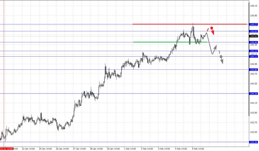analytics6020d02acea8e - Фрактальный анализ основных валютных пар на 8 февраля