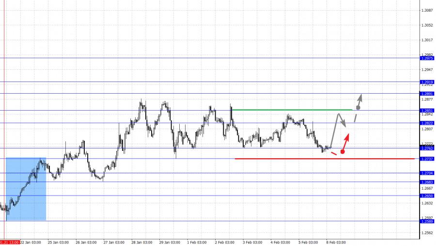 analytics6020d03acacd7 - Фрактальный анализ основных валютных пар на 8 февраля