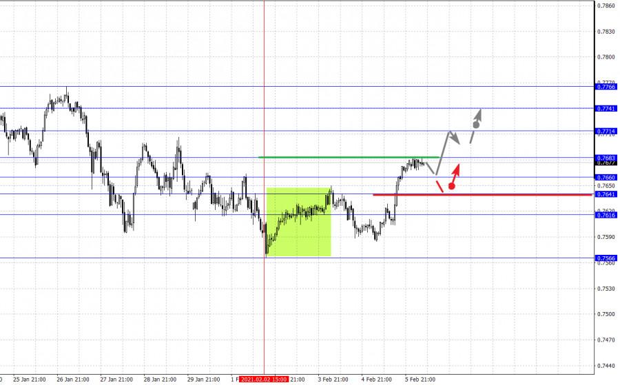 analytics6020d04f5b882 - Фрактальный анализ основных валютных пар на 8 февраля