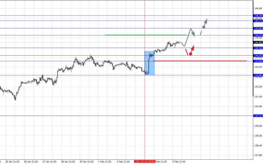 analytics6020d07b0e8d5 - Фрактальный анализ основных валютных пар на 8 февраля