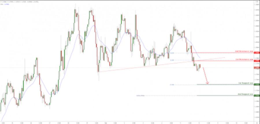 USDCAD broke below trendline resistance! Further drop incoming!