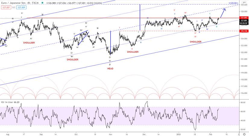 Elliott wave analysis of EUR/JPY for February 8, 2021