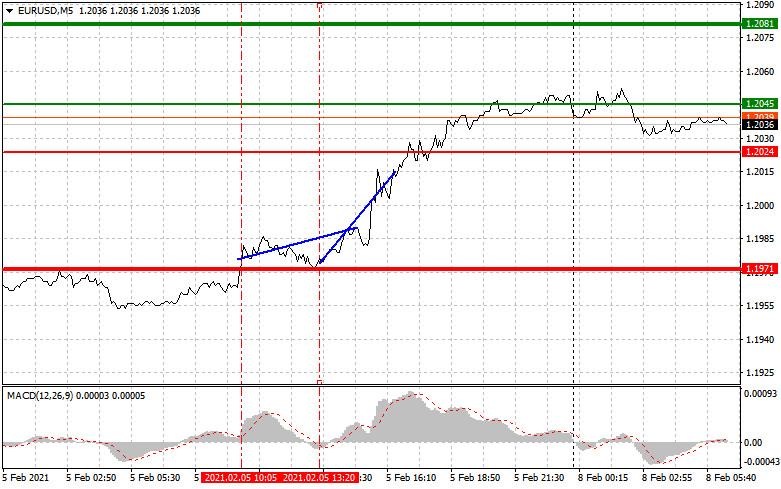 analytics6020decb076e0 - Простые рекомендации по входу в рынок и выходу для начинающих трейдеров (разбор сделок на Форекс). Валютные пары EURUSD и