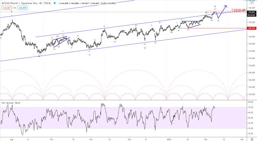 Elliott wave analysis of GBP/JPY for February 8, 2021