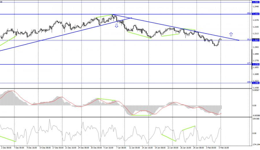 analytics6020e7e38500a - EUR/USD. 8 февраля. Отчет COT. Слабые Нонфармы обрушили доллар. Начало нового падения американской валюты?