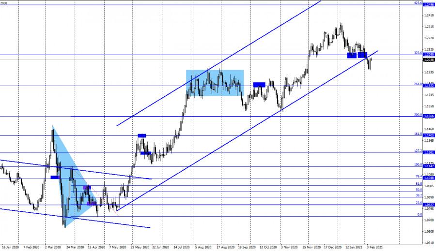 analytics6020e7ea89732 - EUR/USD. 8 февраля. Отчет COT. Слабые Нонфармы обрушили доллар. Начало нового падения американской валюты?