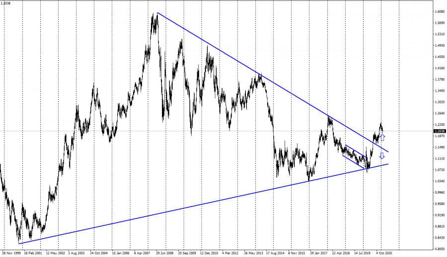 analytics6020e7f17a382 - EUR/USD. 8 февраля. Отчет COT. Слабые Нонфармы обрушили доллар. Начало нового падения американской валюты?