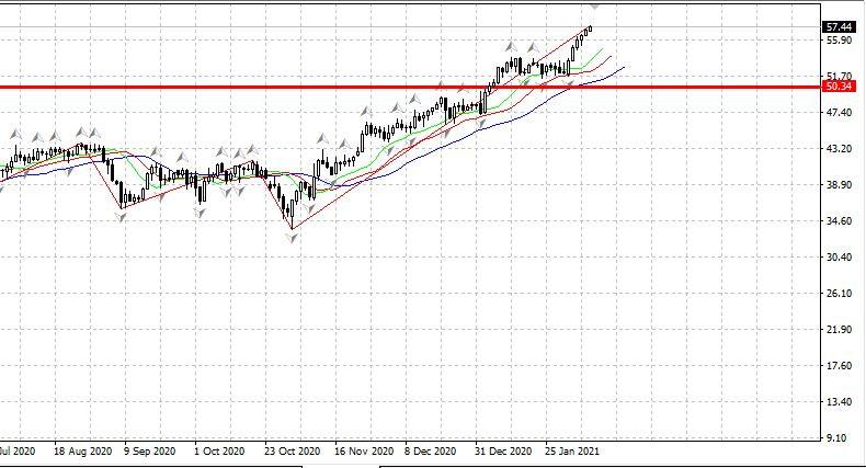 analytics6020e83f872b6 - Российский рынок открылся ростом 08.02