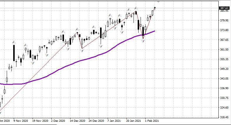 analytics6020e8939aae3 - Российский рынок открылся ростом 08.02
