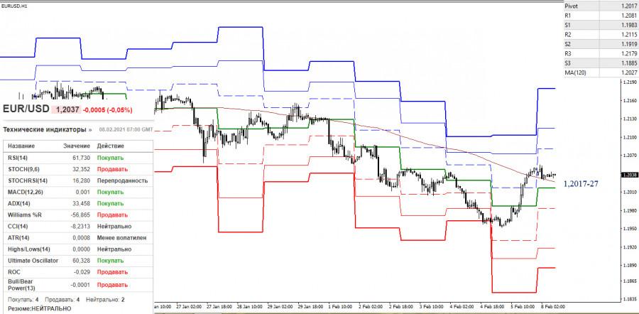 analytics6020f3b8210eb - EUR/USD и GBP/USD 8 февраля – рекомендации технического анализа