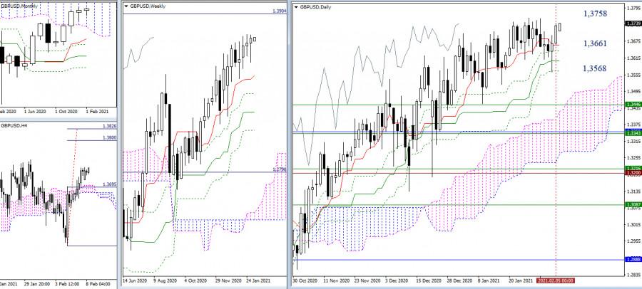 analytics6020f3c59405b - EUR/USD и GBP/USD 8 февраля – рекомендации технического анализа