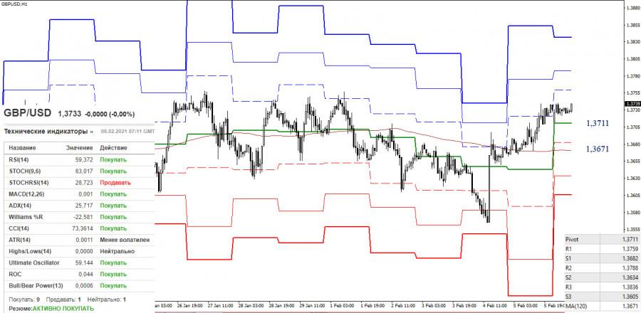 analytics6020f3d37ddca - EUR/USD и GBP/USD 8 февраля – рекомендации технического анализа