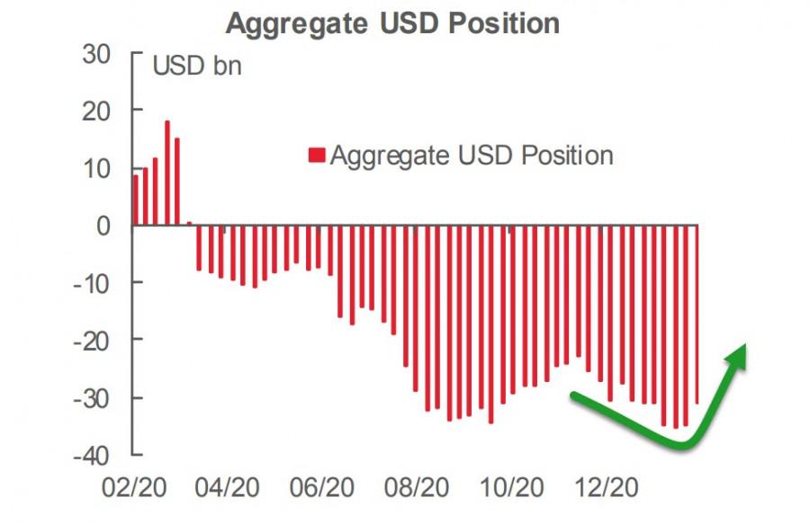 analytics602120e83da2b - Слабые нонфармы остановили укрепление доллара, но отчет CFTC показал, что инвесторы настроены решительно. Обзор USD, EUR,