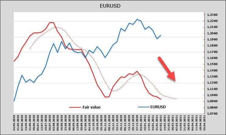 analytics602120f59b863 - Слабые нонфармы остановили укрепление доллара, но отчет CFTC показал, что инвесторы настроены решительно. Обзор USD, EUR,
