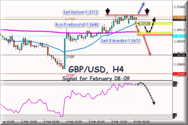 Sinyal trading untuk GBP/USD untuk 08 - 09 Februari, 2021: Level Kunci 1,3712