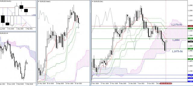 Rekomendasi analisis teknikal untuk EUR/USD dan GBP/USD tanggal 8 Februari