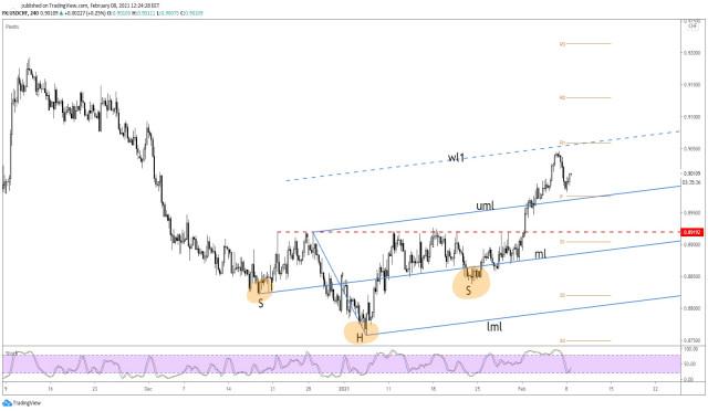 ¡El cambio al alza del USD/CHF está lejos de terminarse!
