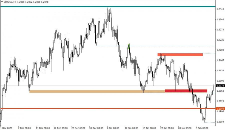 analytics60222676bd3f1 - Горящий прогноз по EUR/USD от 09.02.2021