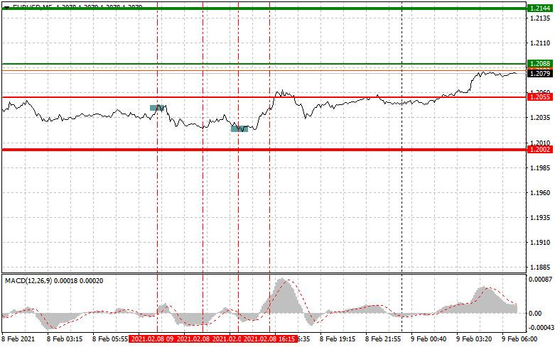 analytics60222d76be2b0 - Простые рекомендации по входу в рынок и выходу для начинающих трейдеров (разбор сделок на Форекс). Валютные пары EURUSD и