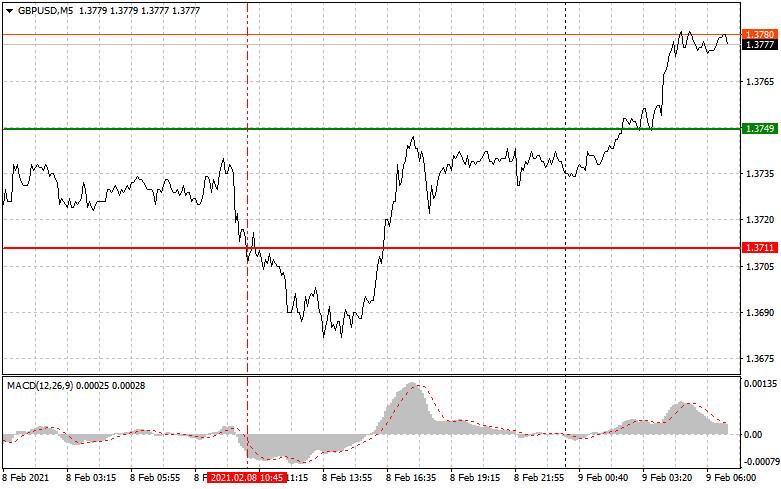 analytics60222d7f57d37 - Простые рекомендации по входу в рынок и выходу для начинающих трейдеров (разбор сделок на Форекс). Валютные пары EURUSD и