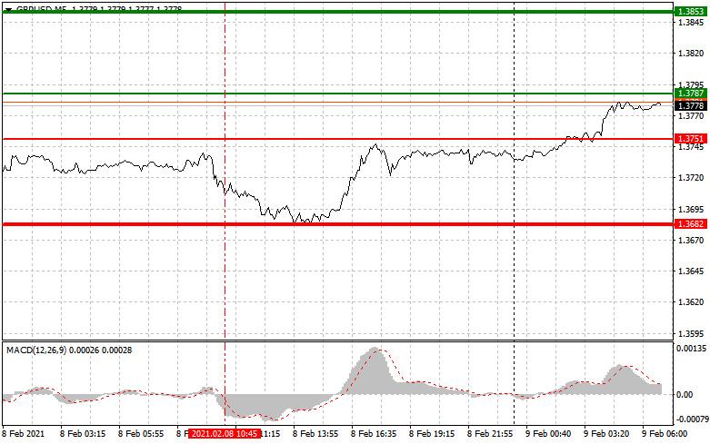 analytics60222d883cd38 - Простые рекомендации по входу в рынок и выходу для начинающих трейдеров (разбор сделок на Форекс). Валютные пары EURUSD и